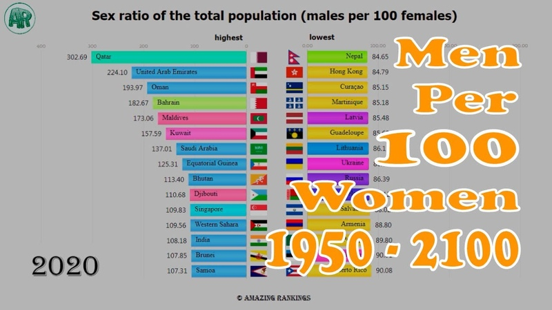 Sex ratio of the total population (males per 100 females) 1950 - 2100