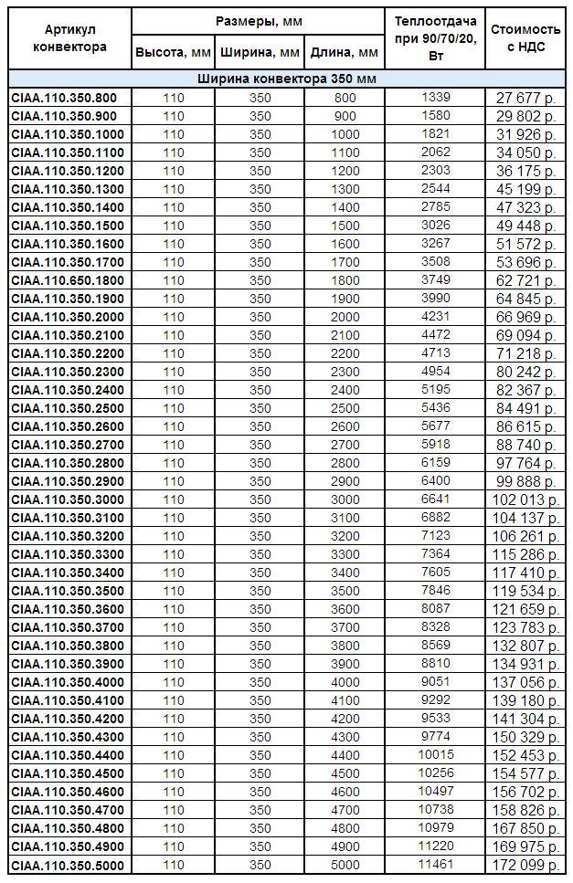 Прайс внутрипольных конвекторов Helios Alpha CIAA.110.350