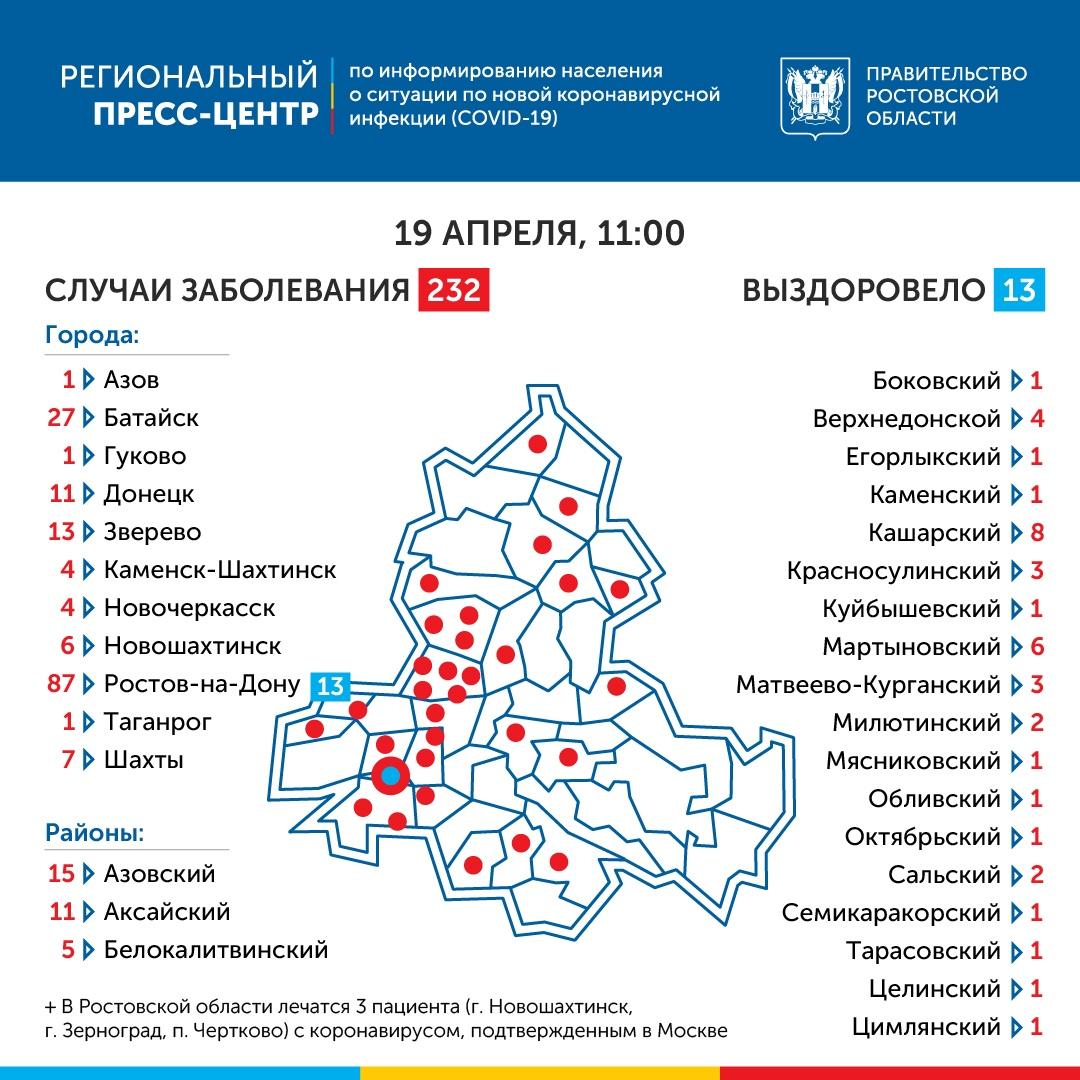 В Ростовской области коронавирус подтвержден у 232 человек, 35 новых случая за сутки