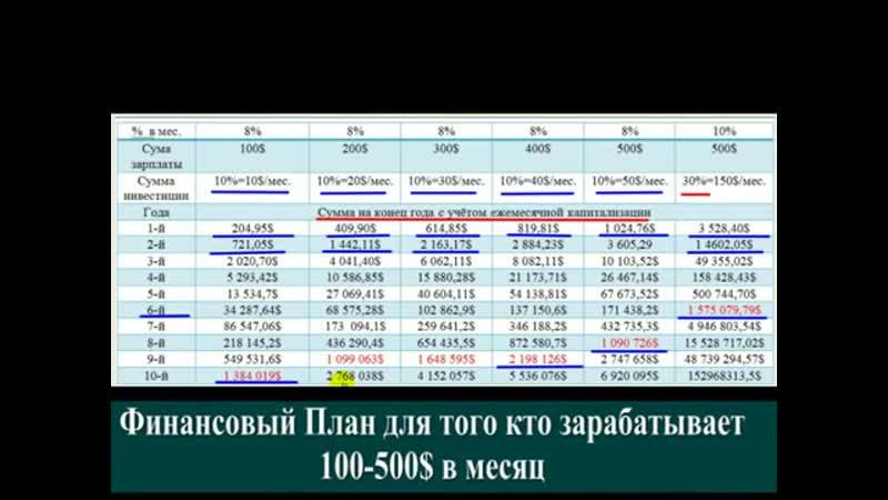 4 Финансовые Планы За сколько лет ты создашь Активы более 1'000'000 $