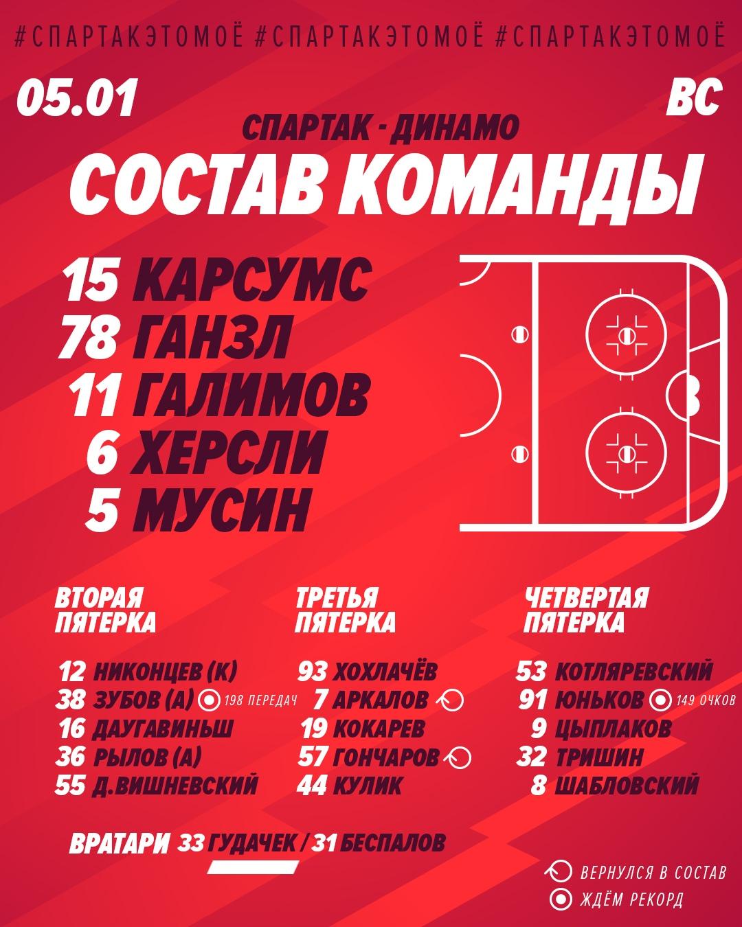 Состав «Спартака» на дерби с «Динамо»